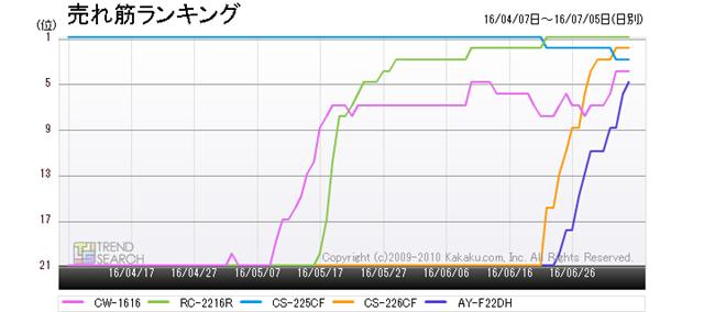 図3:「エアコン・クーラー」カテゴリー売れ筋トップ5の製品のランキング推移(過去3か月)