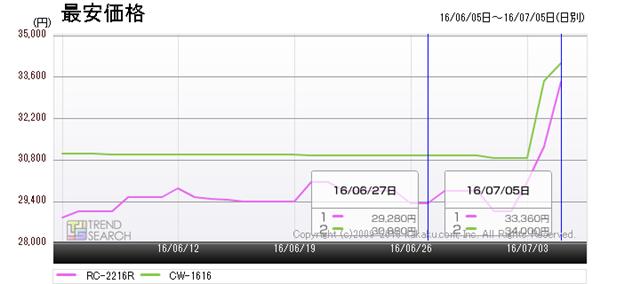 図9:コロナ「RC-2216R」と「CW-1616」の最安価格推移(過去1か月)
