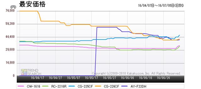 図4:「エアコン・クーラー」カテゴリー売れ筋トップ5の製品の最安価格推移(過去3か月)