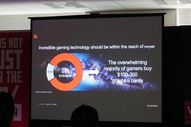 PCゲーミング市場の84%が100〜300ドルのグラフィックカードを使用しているという