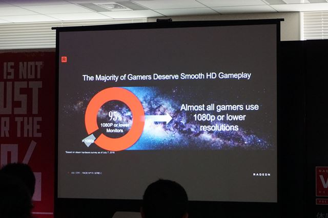 95%のユーザーがフルHD環境(1080p)でゲームをプレイしているという