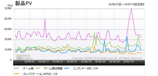 図1:ゲーム関連主要4カテゴリーのアクセス数推移(過去3か月)