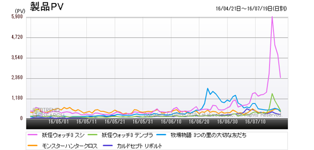図3:「ニンテンドー3DS ソフト」カテゴリーにおける主要製品のアクセス数推移(過去3か月)