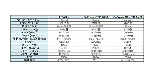 NVIDIA TITAN X、GeForce GTX 1080、GeForce GTX TITAN Xのスペック比較
