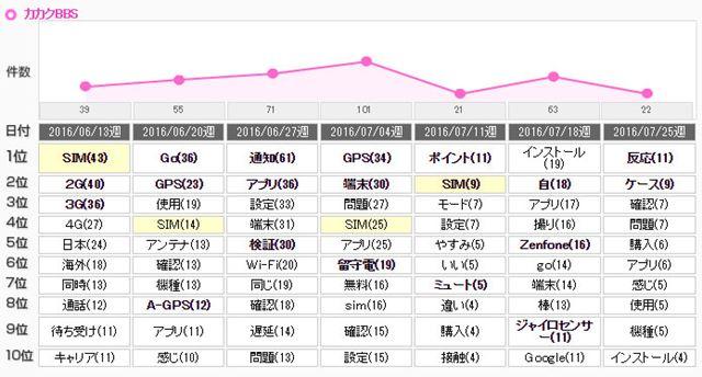 図12:ASUS「ZenFone Go」のクチコミキーワードランキング