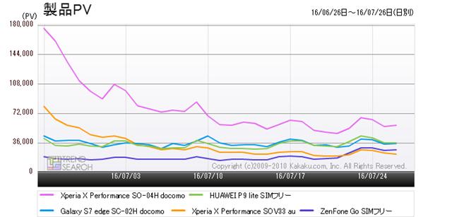 図8:「スマートフォン」カテゴリーの人気TOP5製品のアクセス数推移(過去1か月)