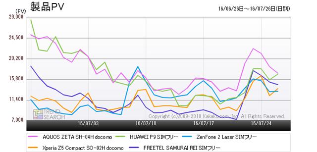 図9:「スマートフォン」カテゴリーの人気TOP6〜10製品のアクセス数推移(過去1か月)