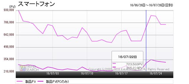 図7:「スマートフォン」カテゴリーのアクセス数推移(過去1か月)