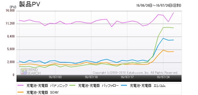 図2:「充電池・充電器」カテゴリーにおけるメーカー別PVの推移(過去1か月)
