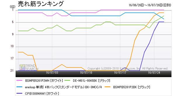 図3:「充電池・充電器」カテゴリーにおける売れ筋ランキングTOP5製品のランキング推移(過去1か月)