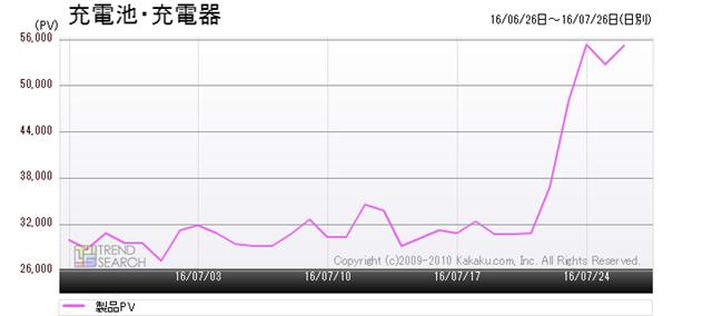 図1:「充電池・充電器」カテゴリーのアクセス数推移(過去1か月)