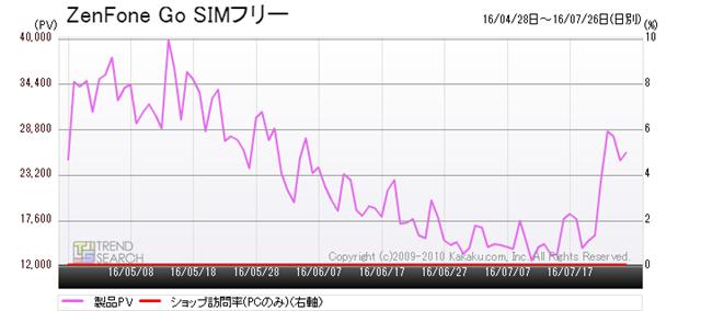 図10:ASUS「ZenFone Go」のアクセス数推移(過去1か月)