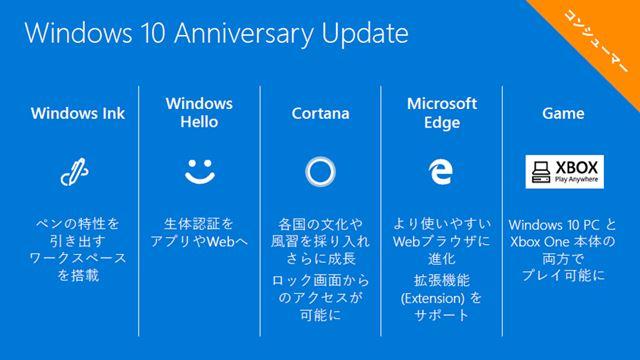 Windows 10 Anniversary Updateの主な強化点