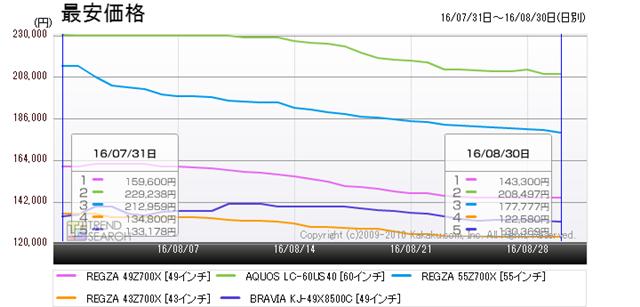 図8:4Kテレビの売れ筋ベスト5製品の最安価格推移(過去1か月)