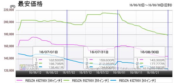 図6:東芝「REGZA 700X」シリーズ3モデルの最安価格推移(過去3か月)