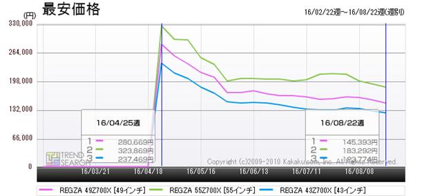 図7:東芝「REGZA 700X」シリーズ3モデルの最安価格推移(過去6か月)