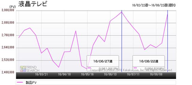 図1:「液晶テレビ」カテゴリーのアクセス数推移(過去6か月)