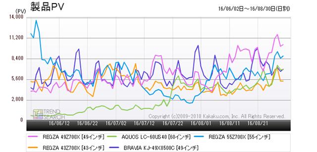 図4:4Kテレビの売れ筋ベスト5製品のアクセス推移(過去3か月)