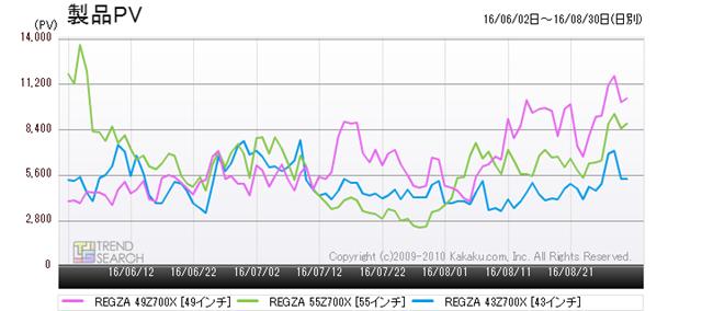 図5:東芝「REGZA 700X」シリーズ3モデルのアクセス推移(過去3か月)