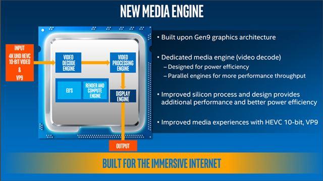 GPUに内蔵されているビデオエンジンを強化