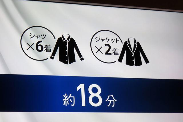 目安として、約18分で、シャツ6枚、ジャケット2枚のしわ伸ばしが行えるとのこと