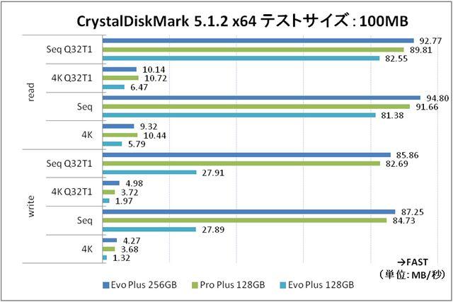 テストサイズ100MBのときのベンチマークデータ。ここでも4Kリード性能のみ「PRO Plus 128GB」が上回った