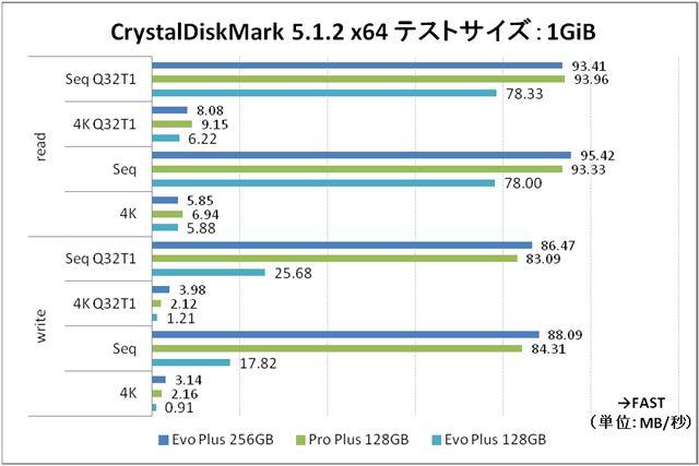 テストサイズ1GiBのときのベンチマークデータ。このシーンでも「PRO Plus 128GB」の4Kリードは強い