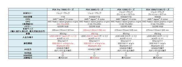 歴代PS4の仕様比較表。今回の新モデルで強化された部分は赤字で記載