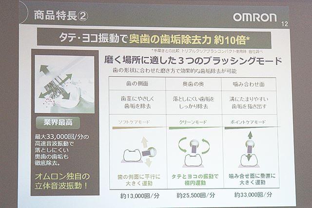 オムロン ヘルスケアによると、最大33,000回/分という高速音波振動は業界最高だという