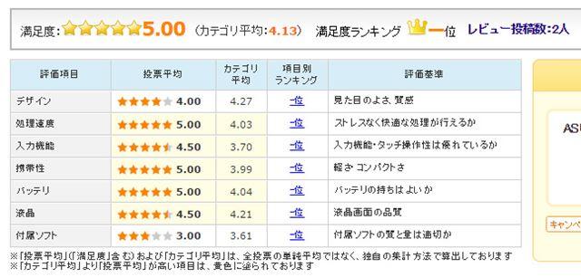 図4:ASUS「ZenPad 3」のユーザー評価(2016年9月27日時点)