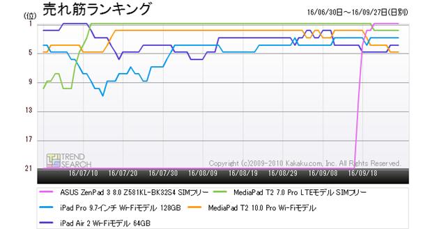 図1:「タブレットPC」カテゴリーにおける人気5製品の売れ筋ランキング推移(過去3か月)