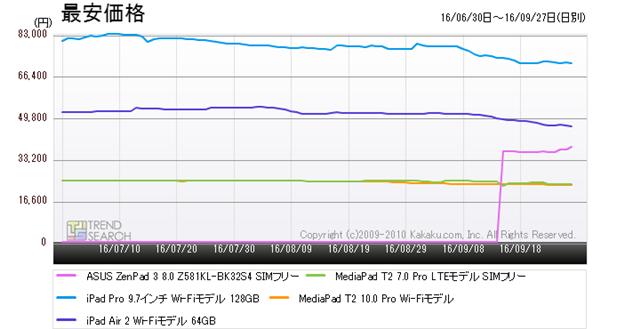 図2:「タブレットPC」カテゴリーにおける人気5製品の最安価格推移(過去3か月)