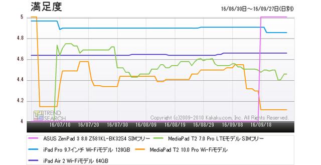 図3:「タブレットPC」カテゴリーにおける人気5製品の満足度推移(過去3か月)