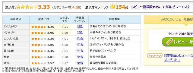 図4:日産「セレナ(2016年モデル)」のユーザー評価(2016年10月5日時点)