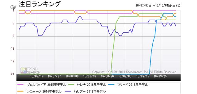 図2:「自動車」カテゴリーにおける人気5車種の人気(注目)ランキング推移(過去3か月)