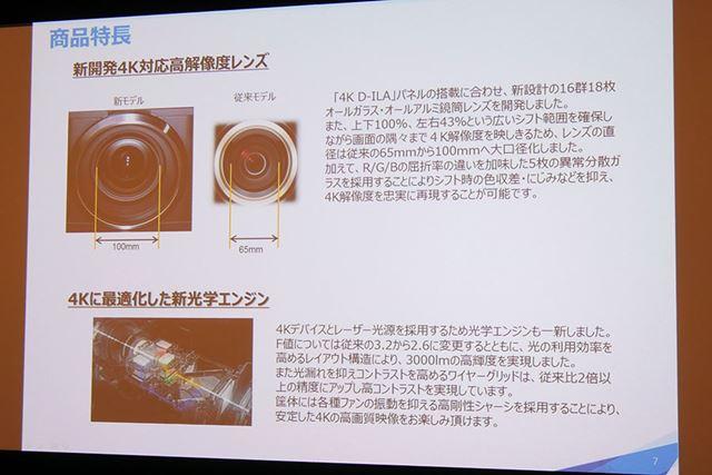 新開発の4K対応高解像度レンズと、4Kに最適化した光学エンジン