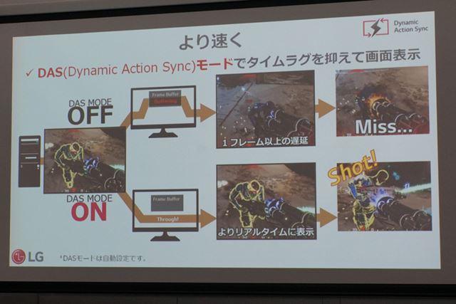 AMDのFreeSyncに対応するほか、独自のDASモードも搭載。こちらの2つは併用可能だ