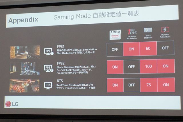 OnScreenControlには、ゲーミングモードがあらかじめ3種類用意されており、ゲーム内容に合わせて選択できる
