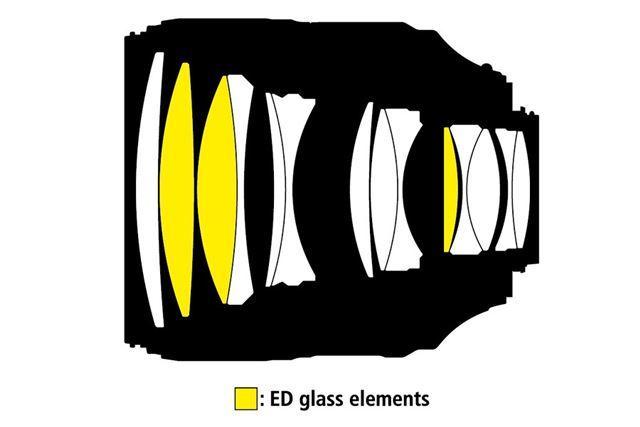 3枚のEDレンズを採用。前群にEDレンズを2枚配置することで、軸上色収差を効果的に補正する