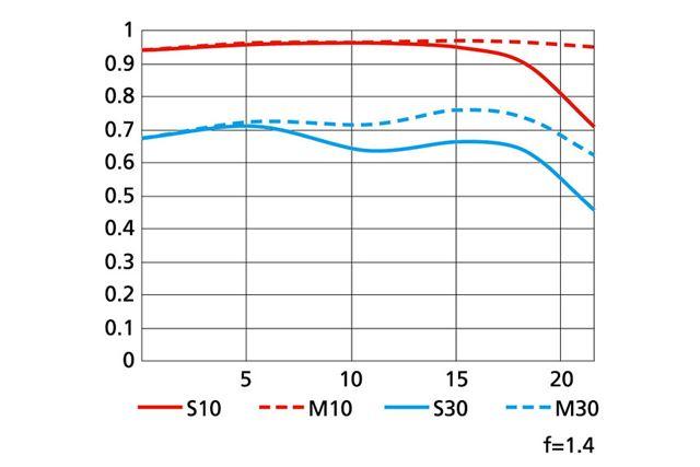 AF-S NIKKOR 105mm f/1.4E EDのMTF曲線