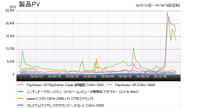 """Figure 1: Trends in the number of accesses for the top 5 products in the """"Game peripherals"""" category (last 3 months)"""