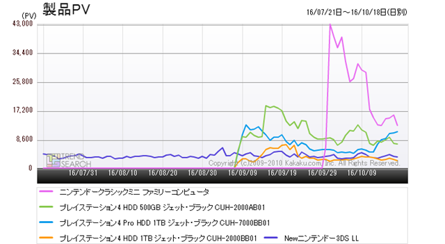 """Figure 4: Trends in the number of accesses for the top 5 products in the """"Game"""" category (last 3 months)"""