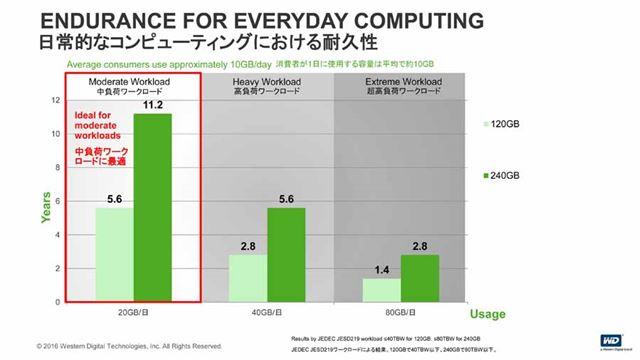 日常用途に適した性能を備えつつ価格を抑えた低価格モデルが「WD Green SSD」だ