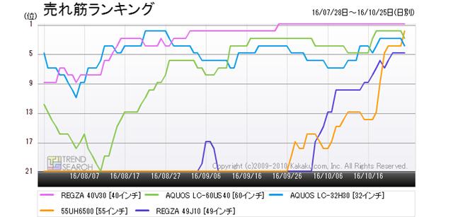 図4:「薄型テレビ」カテゴリーにおける売れ筋ランキング推移(過去3か月)