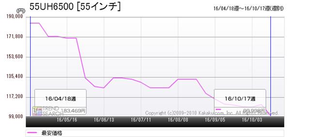 図1:「55UH6500」の最安価格推移(過去6か月)