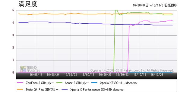 図3:「スマートフォン」カテゴリーにおける人気5製品のユーザー満足度推移(過去3か月)
