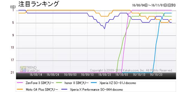 図2:「スマートフォン」カテゴリーにおける人気5製品の人気ランキング推移(過去3か月)