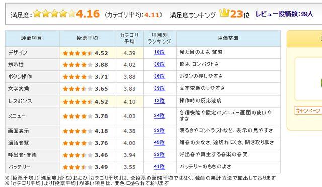 図4:ASUS「ZenFone 3」のユーザー評価(2016年11月2日時点)