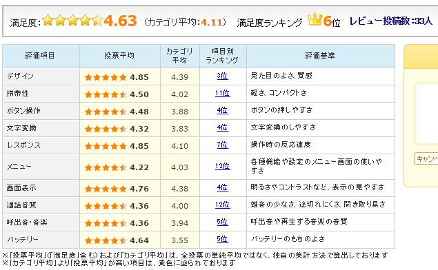 図5:Huawei「honor 8」のユーザー評価(2016年11月2日時点)