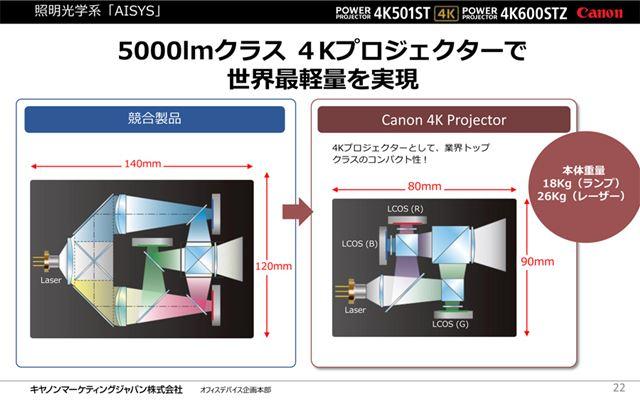 照明光学系は、競合製品に比べてコンパクトにまとめられており、本体重量も軽くなっている